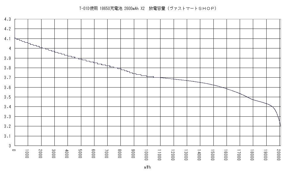 非力・スマホ、パワフル・ブチャホとなる(T-01D)第二弾の一年後