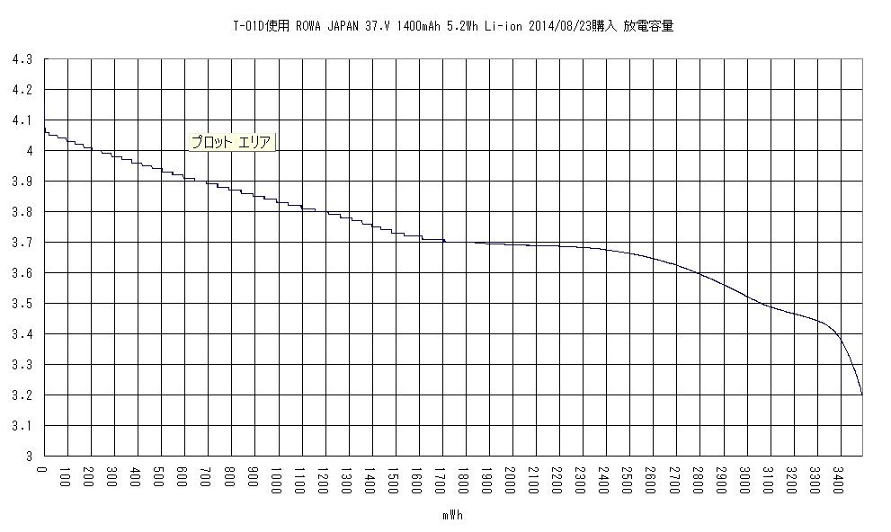 F24互換電池の放電容量(T-01D用電池)その後