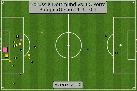 xG map for BVB-Porto A Dortmund that doesnt leak any chances on defensive errors would be a scary sight