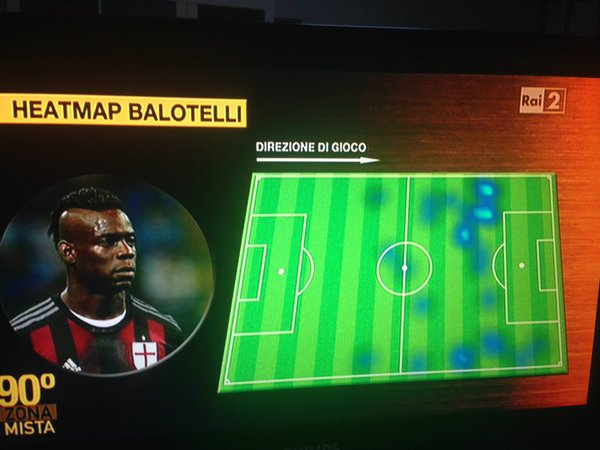 Heatmap of the 54 minutes of Balotelli vs Sassuolo never went in the box