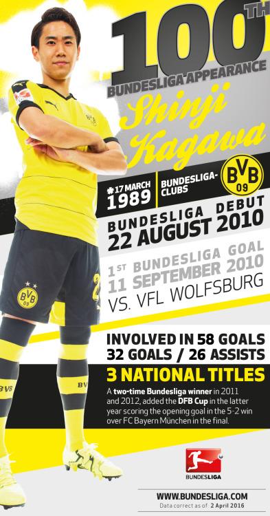 Shinji Kagawa Borussia Dortmunds Bundesliga centurion