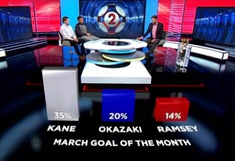 Harry Kane wins the March #MOTD Goal Of The Month with 35 of the Vote