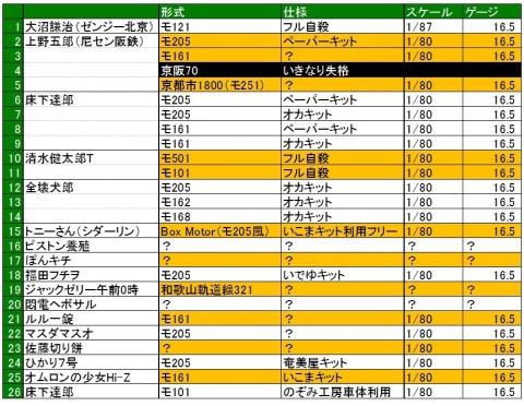 エントリー表6-2