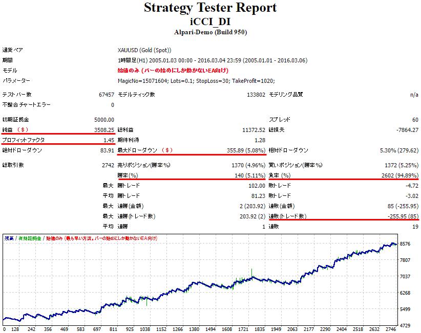 StrategyTester_win_5_percent_loss_95_percent_profitfactor_1,45