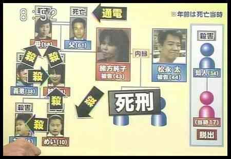 北九州監禁連続殺人事件