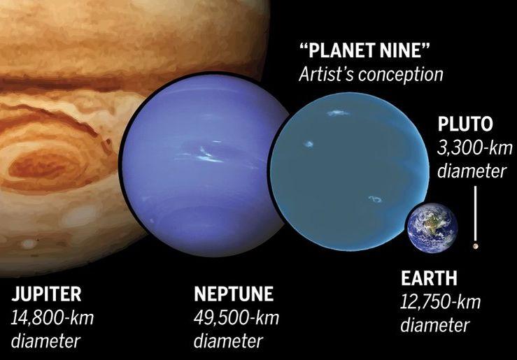 【ニビル】カリフォルニア大「太陽系に未知の巨大惑星を発見した。通称プラネット・ナイン」 地球の10倍の質量