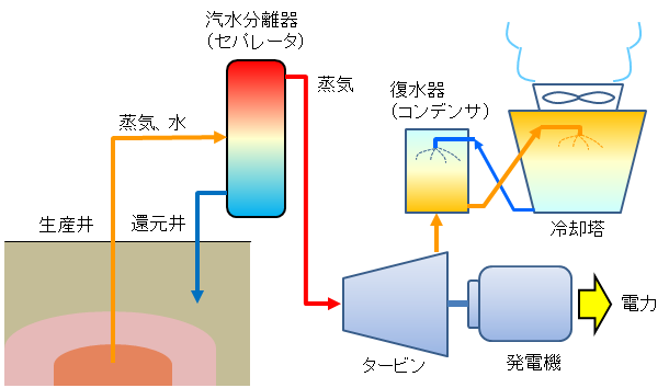 【地熱発電】火山の熱をエネルギー資源に変えればええやん