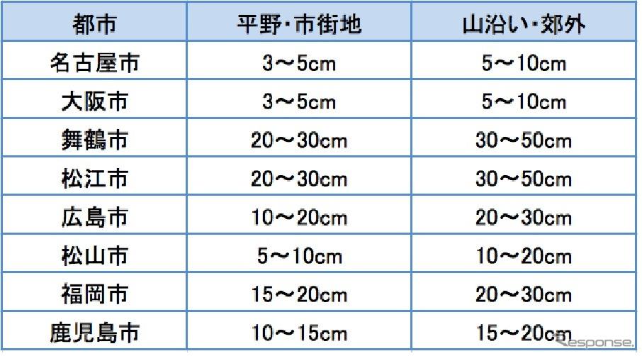 【大雪注意】西日本の予想積雪量 → 福岡市15cm~30cm 広島市10cm~30cm 名古屋市3~10cm 大阪市3cm~10cm