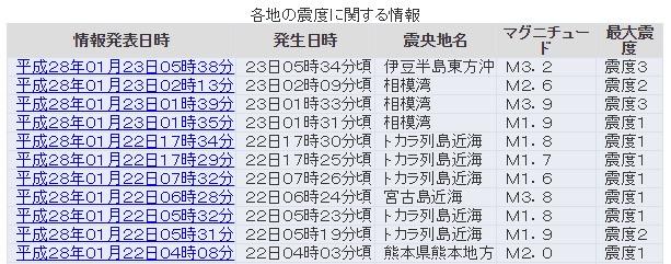 相模湾震源で群発地震が発生中!伊豆や熱海で震度3…トカラ列島でも小規模の地震が多発