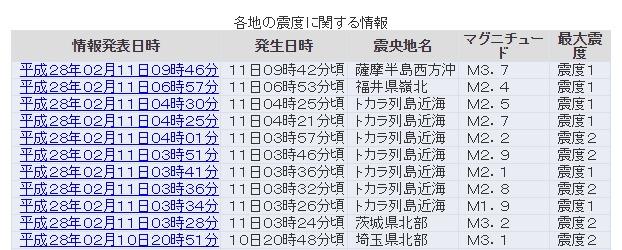 トカラ列島で再び群発地震が発生…最大震度は2、M2クラスが7回