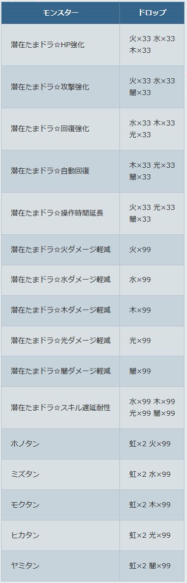 ドロップ交換モンスター追加! パスドラレーダー-20160325