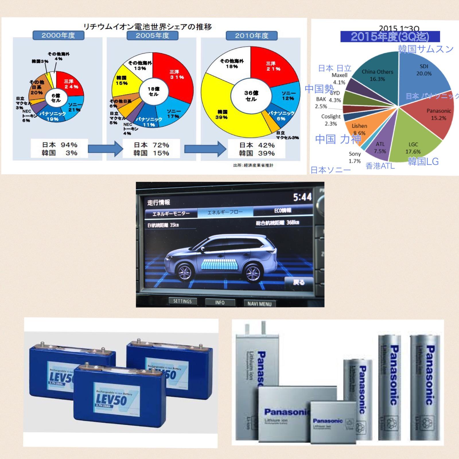 世界リチウムイオン電池メーカーシェア