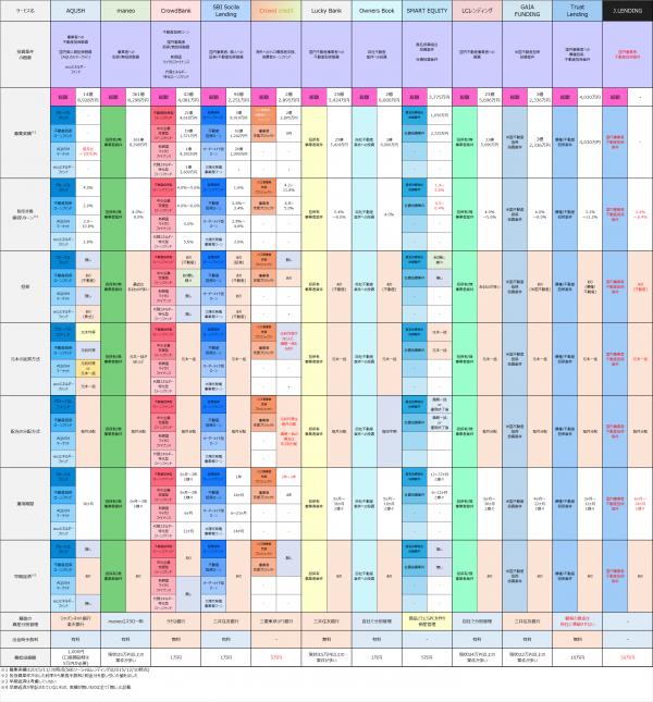 2015年12月時点ソーシャルレンディング各種商品比較