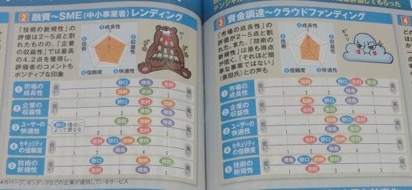 20160312週刊ダイヤモンドFinTechの正体002切リ抜き
