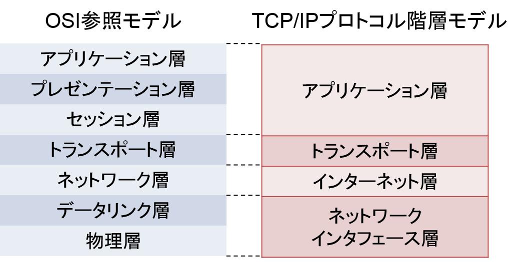 OSI_TCP_IP.png