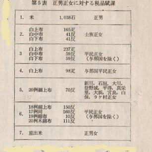 八重山織物の課税表