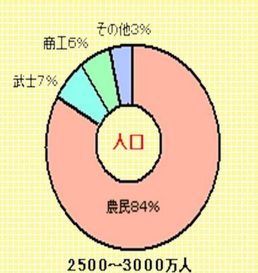 江戸時代の人口比率