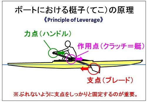 「漕手技術論④~艇を動かす原理」 - 「Rowingの志」