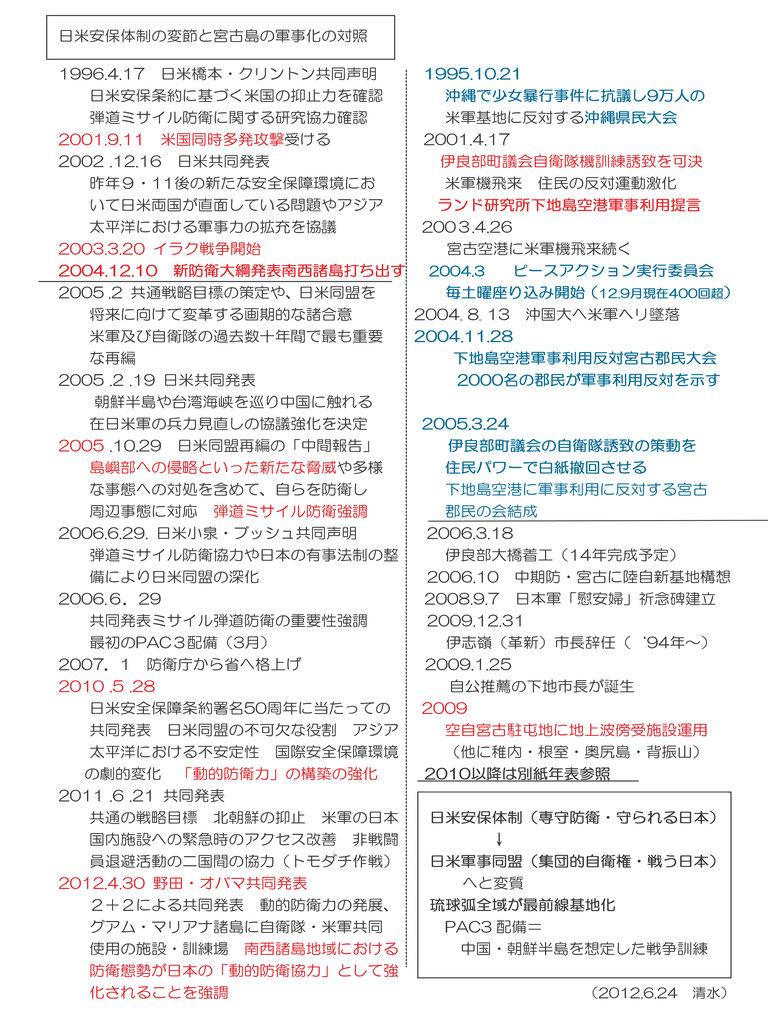 日米安保体制の変節と宮古島の軍事化の対照