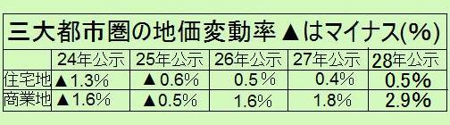 三大都市圏の地価変動率28年地価公示