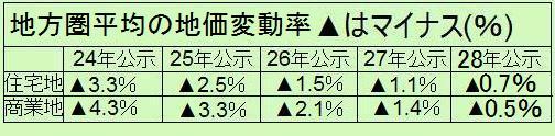 地方圏の地価変動率28年地価公示 改訂版