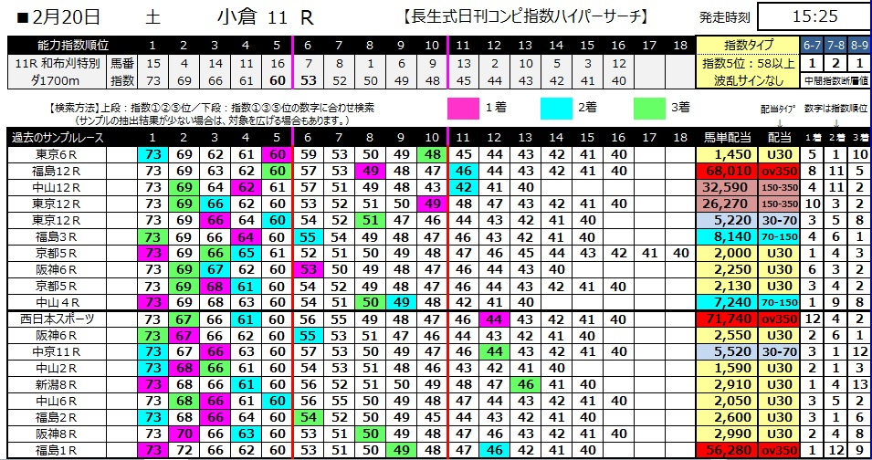 【コンピ指数】280220小倉11(競馬 3連単 万馬券)
