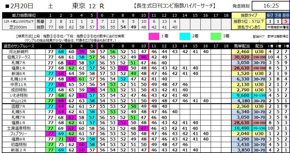 【コンピ指数】280220東京12(競馬 3連単 万馬券)