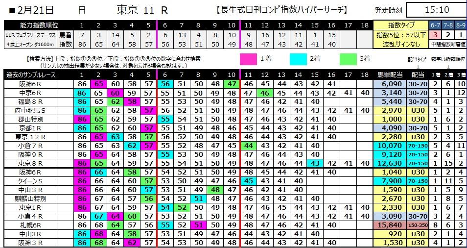 【コンピ指数】280221フェブラリーS(競馬 3連単 万馬券)