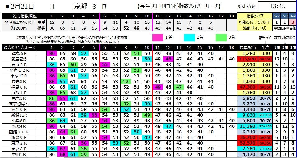 【コンピ指数】280221京都8(競馬 3連単 万馬券)