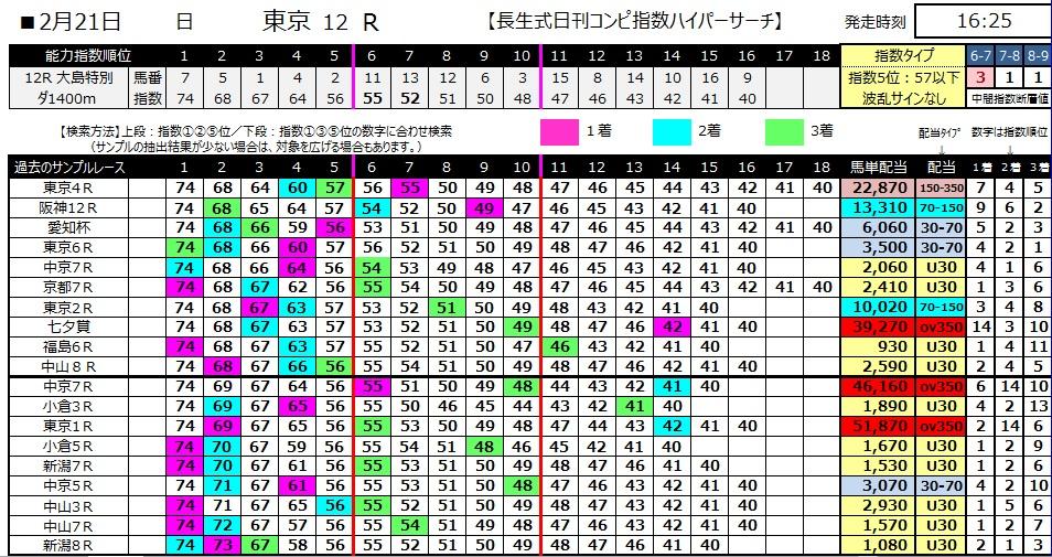 【コンピ指数】280221東京12(競馬 3連単 万馬券)