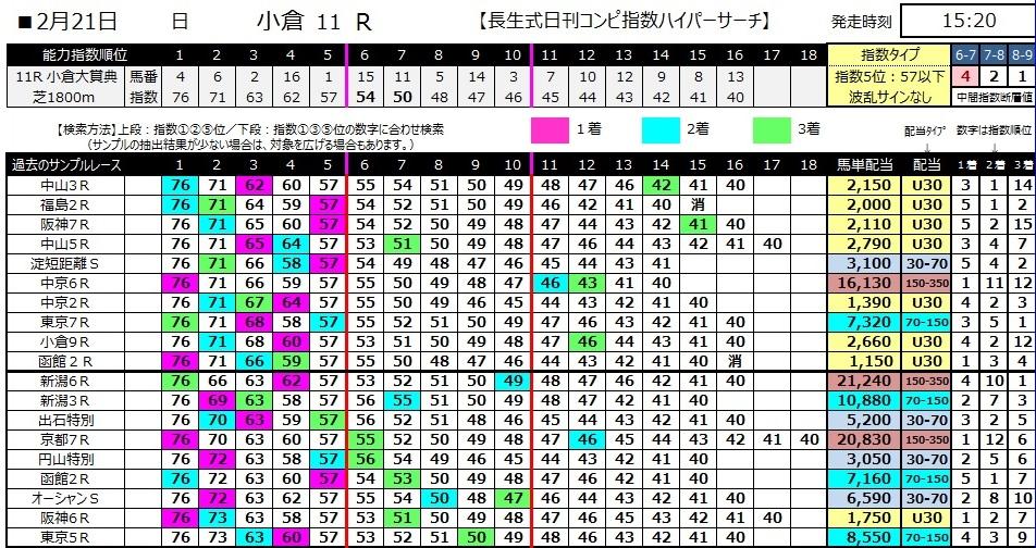 【コンピ指数】280221小倉11(競馬 3連単 万馬券)