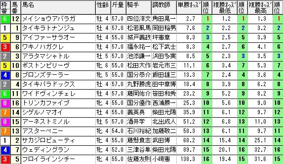 【約30分前オッズ】280221京都8(競馬 3連単 万馬券)