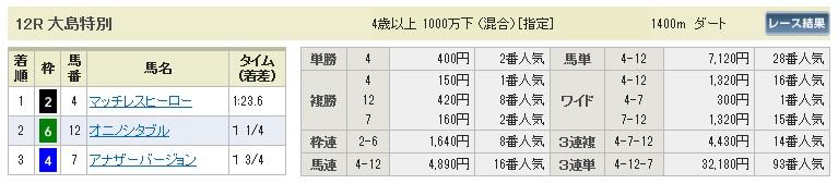 【払戻金】280221東京12(競馬 3連単 万馬券)