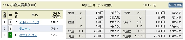 【払戻金】280221小倉大賞典(競馬 3連単 万馬券)