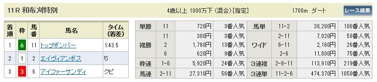 【払戻金】280220小倉11(競馬 3連単 万馬券)