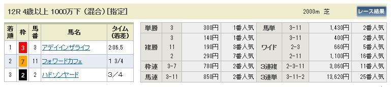 【払戻金】280220東京12(競馬 3連単 万馬券)