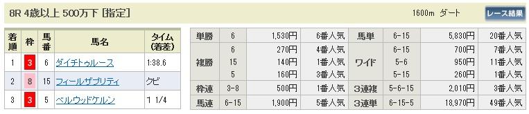 【払戻金】280220東京8(競馬 3連単 万馬券)
