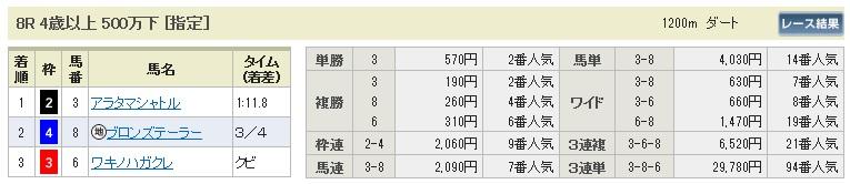 【払戻金】280221京都8(競馬 3連単 万馬券)