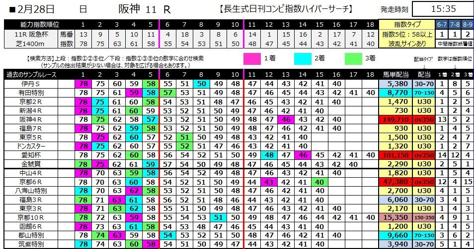 【コンピ指数】280228阪神11(競馬 3連単 万馬券)