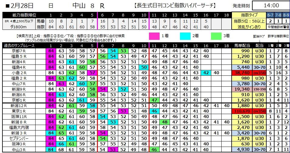 【コンピ指数】280228中山8(競馬 3連単 万馬券)