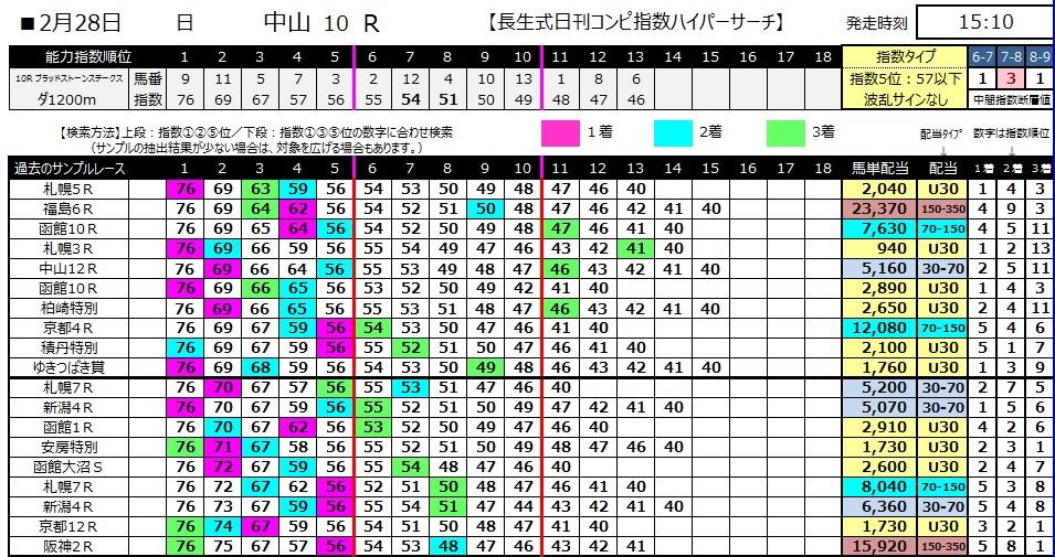 【コンピ指数】280228中山10(競馬 3連単 万馬券)
