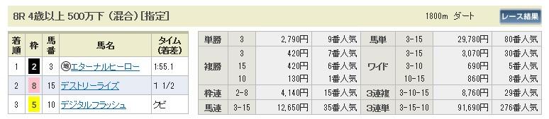 【払戻金】280228中山8(競馬 3連単 万馬券)