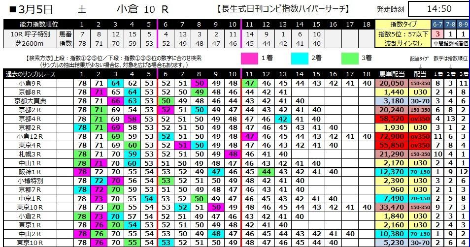 【コンピ指数】280305小倉10(競馬 万馬券 的中)