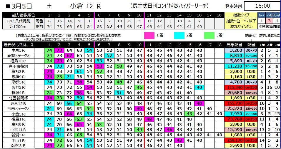 【コンピ指数】280305小倉12(競馬 万馬券 的中)