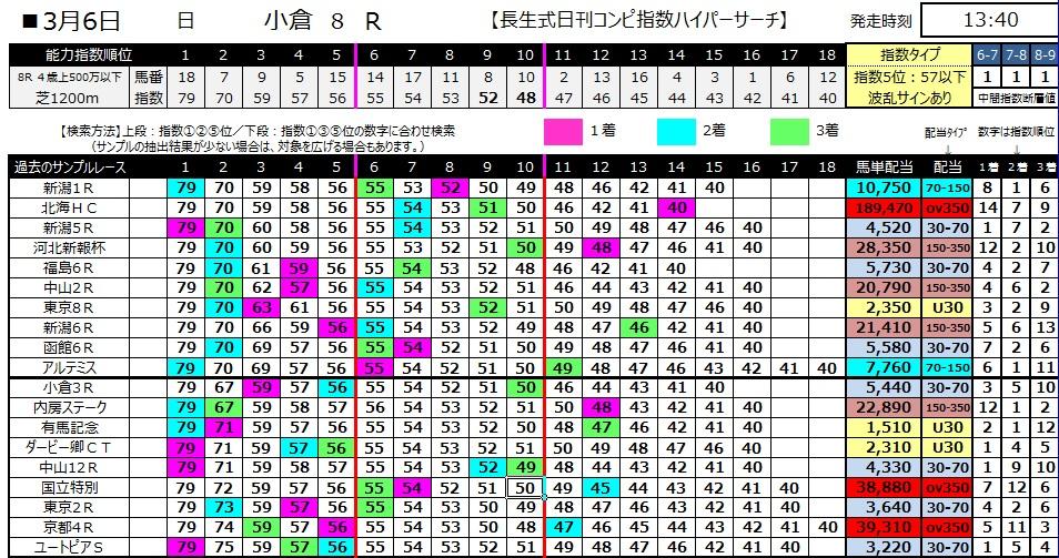 【コンピ指数】280306小倉8(競馬 万馬券 的中)