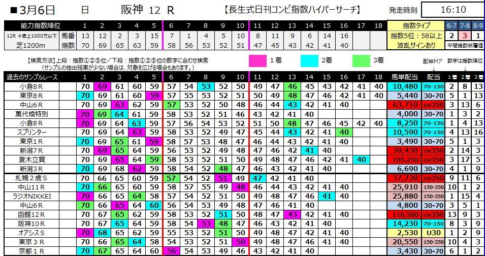 【コンピ指数】280306阪神12(競馬 万馬券 的中)