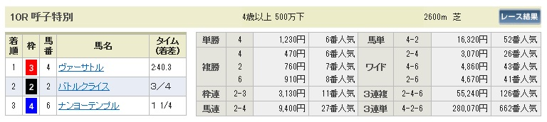 【払戻金】280305小倉10(競馬 60倍 的中)