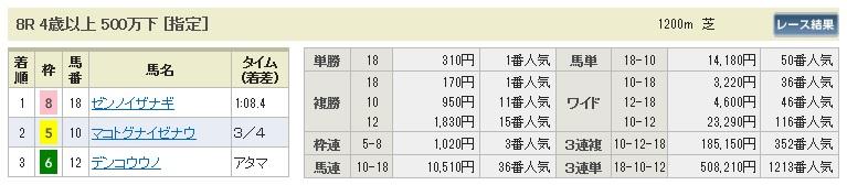 【払戻金】280306小倉8(競馬 60倍 的中)