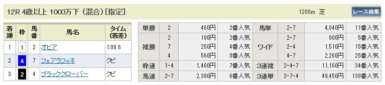 【払戻金】280306阪神12(競馬 60倍 的中)