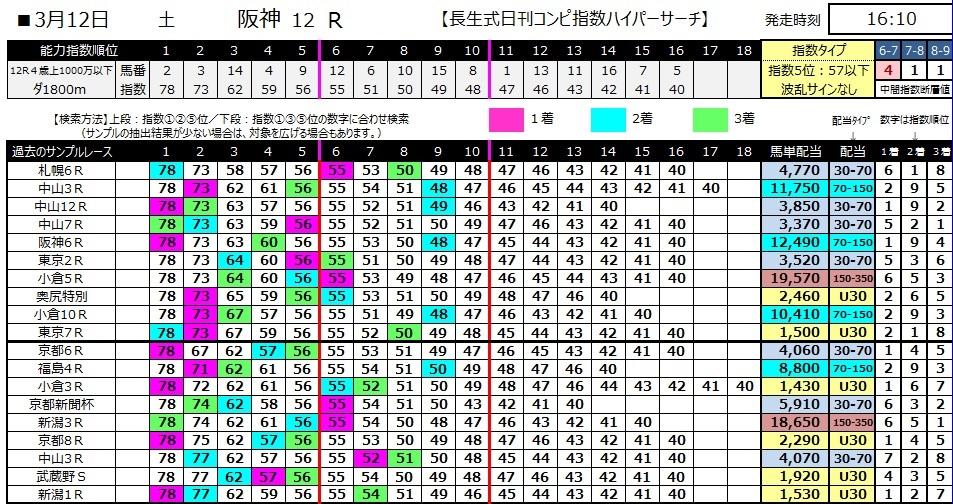 【コンピ指数】280312阪神12(競馬 万馬券 的中)